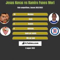 Jesus Navas vs Ramiro Funes Mori h2h player stats