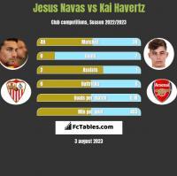 Jesus Navas vs Kai Havertz h2h player stats