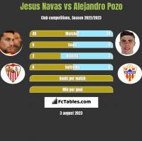 Jesus Navas vs Alejandro Pozo h2h player stats