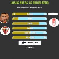 Jesus Navas vs Daniel Raba h2h player stats