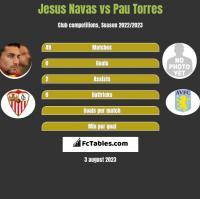 Jesus Navas vs Pau Torres h2h player stats