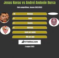 Jesus Navas vs Andrei Andonie Burca h2h player stats