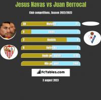 Jesus Navas vs Juan Berrocal h2h player stats