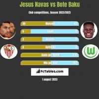 Jesus Navas vs Bote Baku h2h player stats