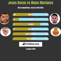 Jesus Navas vs Manu Morlanes h2h player stats