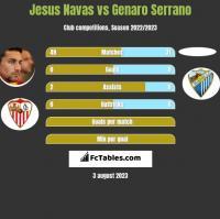 Jesus Navas vs Genaro Serrano h2h player stats