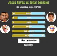 Jesus Navas vs Edgar Gonzalez h2h player stats