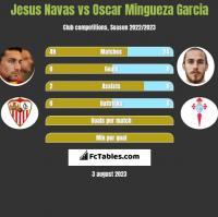 Jesus Navas vs Oscar Mingueza Garcia h2h player stats