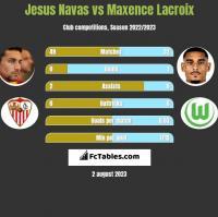 Jesus Navas vs Maxence Lacroix h2h player stats