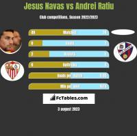 Jesus Navas vs Andrei Ratiu h2h player stats