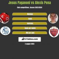 Jesus Paganoni vs Alexis Pena h2h player stats