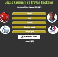 Jesus Paganoni vs Brayan Beckeles h2h player stats