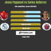 Jesus Paganoni vs Carlos Gutierrez h2h player stats