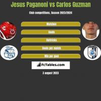 Jesus Paganoni vs Carlos Guzman h2h player stats
