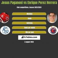 Jesus Paganoni vs Enrique Perez Herrera h2h player stats