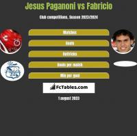 Jesus Paganoni vs Fabricio h2h player stats