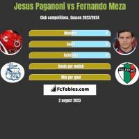 Jesus Paganoni vs Fernando Meza h2h player stats
