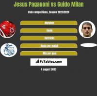 Jesus Paganoni vs Guido Milan h2h player stats