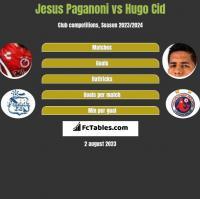 Jesus Paganoni vs Hugo Cid h2h player stats