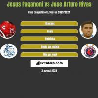 Jesus Paganoni vs Jose Arturo Rivas h2h player stats