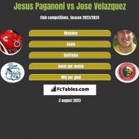 Jesus Paganoni vs Jose Velazquez h2h player stats