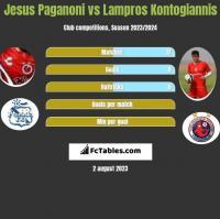 Jesus Paganoni vs Lampros Kontogiannis h2h player stats