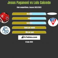 Jesus Paganoni vs Luis Caicedo h2h player stats