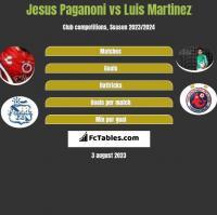 Jesus Paganoni vs Luis Martinez h2h player stats