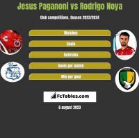 Jesus Paganoni vs Rodrigo Noya h2h player stats