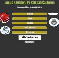 Jesus Paganoni vs Cristian Calderon h2h player stats