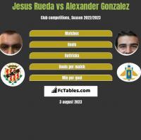 Jesus Rueda vs Alexander Gonzalez h2h player stats