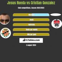 Jesus Rueda vs Cristian Gonzalez h2h player stats