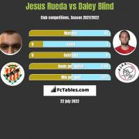 Jesus Rueda vs Daley Blind h2h player stats