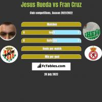 Jesus Rueda vs Fran Cruz h2h player stats
