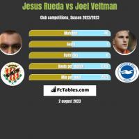 Jesus Rueda vs Joel Veltman h2h player stats