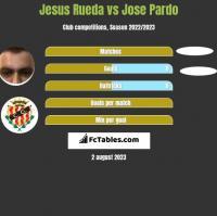 Jesus Rueda vs Jose Pardo h2h player stats