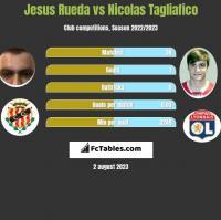 Jesus Rueda vs Nicolas Tagliafico h2h player stats