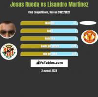 Jesus Rueda vs Lisandro Martinez h2h player stats