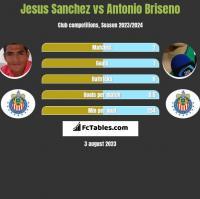 Jesus Sanchez vs Antonio Briseno h2h player stats