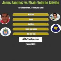 Jesus Sanchez vs Efrain Velarde Calvillo h2h player stats