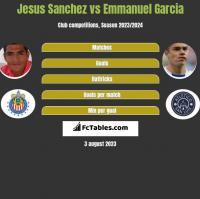 Jesus Sanchez vs Emmanuel Garcia h2h player stats