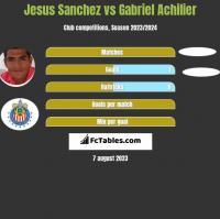 Jesus Sanchez vs Gabriel Achilier h2h player stats