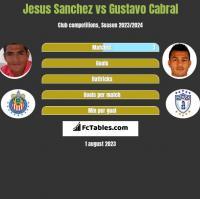 Jesus Sanchez vs Gustavo Cabral h2h player stats