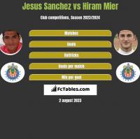 Jesus Sanchez vs Hiram Mier h2h player stats