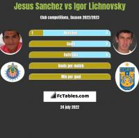 Jesus Sanchez vs Igor Lichnovsky h2h player stats
