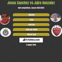 Jesus Sanchez vs Jairo Gonzalez h2h player stats