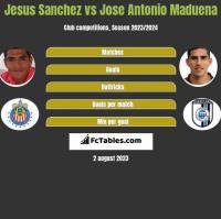 Jesus Sanchez vs Jose Antonio Maduena h2h player stats