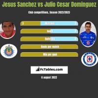 Jesus Sanchez vs Julio Cesar Dominguez h2h player stats