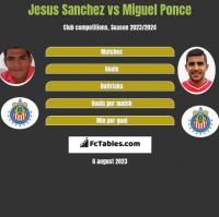 Jesus Sanchez vs Miguel Ponce h2h player stats