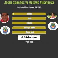 Jesus Sanchez vs Octavio Villanueva h2h player stats